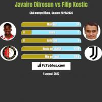 Javairo Dilrosun vs Filip Kostic h2h player stats