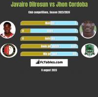 Javairo Dilrosun vs Jhon Cordoba h2h player stats