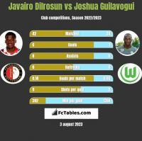 Javairo Dilrosun vs Joshua Guilavogui h2h player stats