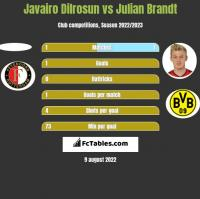 Javairo Dilrosun vs Julian Brandt h2h player stats