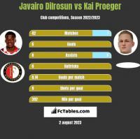 Javairo Dilrosun vs Kai Proeger h2h player stats