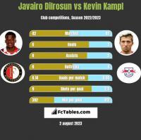 Javairo Dilrosun vs Kevin Kampl h2h player stats