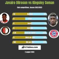 Javairo Dilrosun vs Kingsley Coman h2h player stats