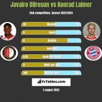 Javairo Dilrosun vs Konrad Laimer h2h player stats