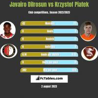 Javairo Dilrosun vs Krzystof Piatek h2h player stats