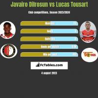 Javairo Dilrosun vs Lucas Tousart h2h player stats