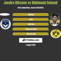 Javairo Dilrosun vs Mahmoud Dahoud h2h player stats