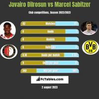 Javairo Dilrosun vs Marcel Sabitzer h2h player stats