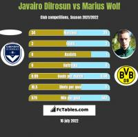 Javairo Dilrosun vs Marius Wolf h2h player stats