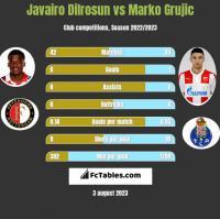 Javairo Dilrosun vs Marko Grujic h2h player stats