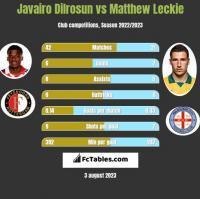 Javairo Dilrosun vs Matthew Leckie h2h player stats