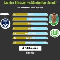 Javairo Dilrosun vs Maximilian Arnold h2h player stats