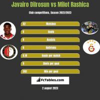 Javairo Dilrosun vs Milot Rashica h2h player stats