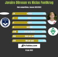 Javairo Dilrosun vs Niclas Fuellkrug h2h player stats