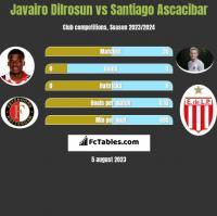 Javairo Dilrosun vs Santiago Ascacibar h2h player stats