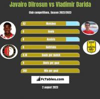 Javairo Dilrosun vs Vladimir Darida h2h player stats