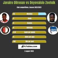 Javairo Dilrosun vs Deyovaisio Zeefuik h2h player stats