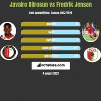 Javairo Dilrosun vs Fredrik Jensen h2h player stats