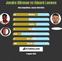 Javairo Dilrosun vs Eduard Loewen h2h player stats