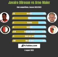 Javairo Dilrosun vs Arne Maier h2h player stats