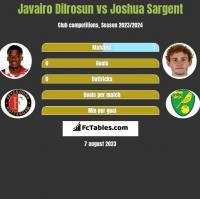 Javairo Dilrosun vs Joshua Sargent h2h player stats