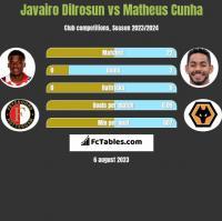 Javairo Dilrosun vs Matheus Cunha h2h player stats