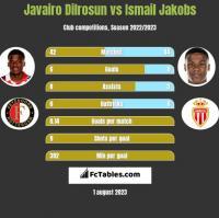 Javairo Dilrosun vs Ismail Jakobs h2h player stats