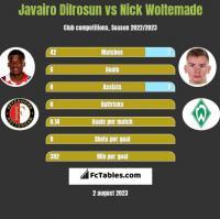 Javairo Dilrosun vs Nick Woltemade h2h player stats
