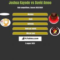 Joshua Kayode vs David Amoo h2h player stats