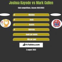 Joshua Kayode vs Mark Cullen h2h player stats
