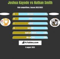 Joshua Kayode vs Nathan Smith h2h player stats