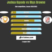 Joshua Kayode vs Rhys Browne h2h player stats