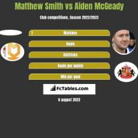 Matthew Smith vs Aiden McGeady h2h player stats