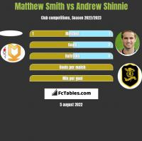 Matthew Smith vs Andrew Shinnie h2h player stats