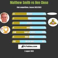 Matthew Smith vs Ben Close h2h player stats