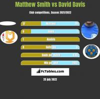 Matthew Smith vs David Davis h2h player stats