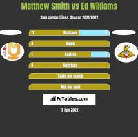 Matthew Smith vs Ed Williams h2h player stats