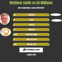 Matthew Smith vs Ed Williams h2h player stats