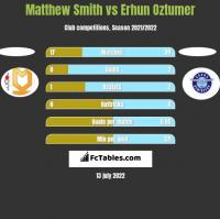 Matthew Smith vs Erhun Oztumer h2h player stats