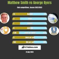 Matthew Smith vs George Byers h2h player stats