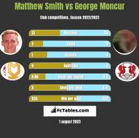 Matthew Smith vs George Moncur h2h player stats