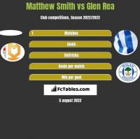 Matthew Smith vs Glen Rea h2h player stats