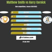 Matthew Smith vs Harry Cornick h2h player stats