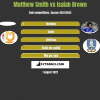 Matthew Smith vs Isaiah Brown h2h player stats