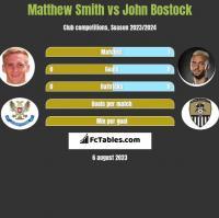 Matthew Smith vs John Bostock h2h player stats