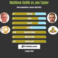 Matthew Smith vs Jon Taylor h2h player stats