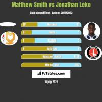 Matthew Smith vs Jonathan Leko h2h player stats