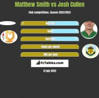 Matthew Smith vs Josh Cullen h2h player stats
