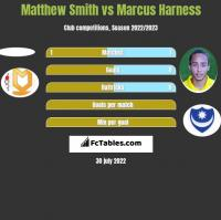 Matthew Smith vs Marcus Harness h2h player stats