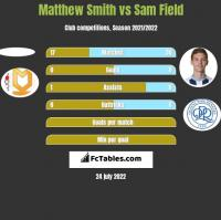Matthew Smith vs Sam Field h2h player stats
